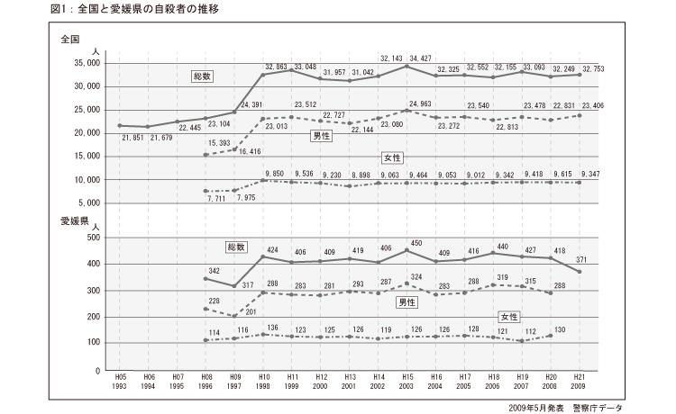 全国と愛媛県の自殺者の推移