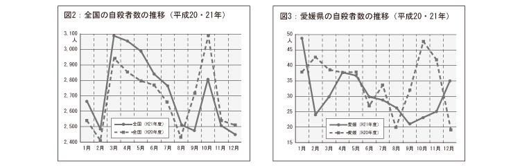 全国の自殺者数の推移 愛媛県の自殺者数の推移
