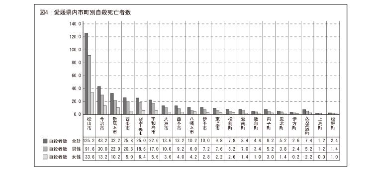 愛媛県内市町別自殺死亡者数