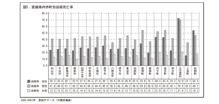 愛媛県内市町別自殺死亡率