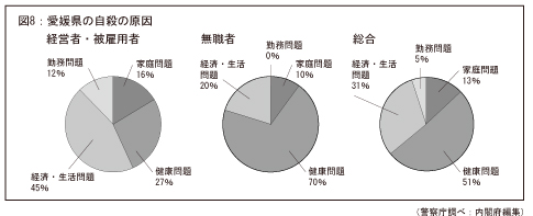 愛媛県の自殺の原因